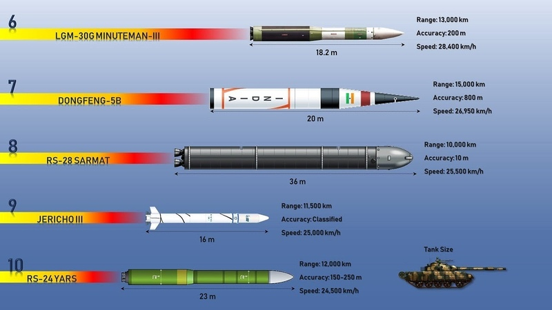 Fastest Missiles Top 10 Most Powerful and Fastest Missiles in the World