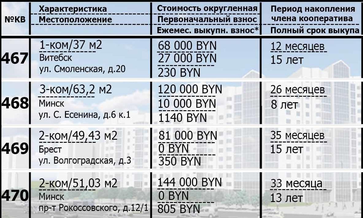 467-470 квартиры в рассрочку. Подробности покупки