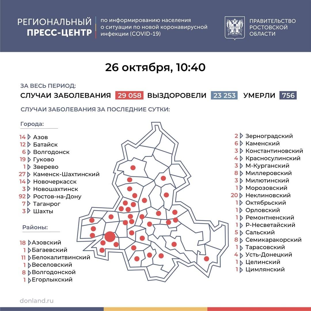 На Дону число инфицированных COVID-19 выросло на 312, в Таганроге 7 новых случаев