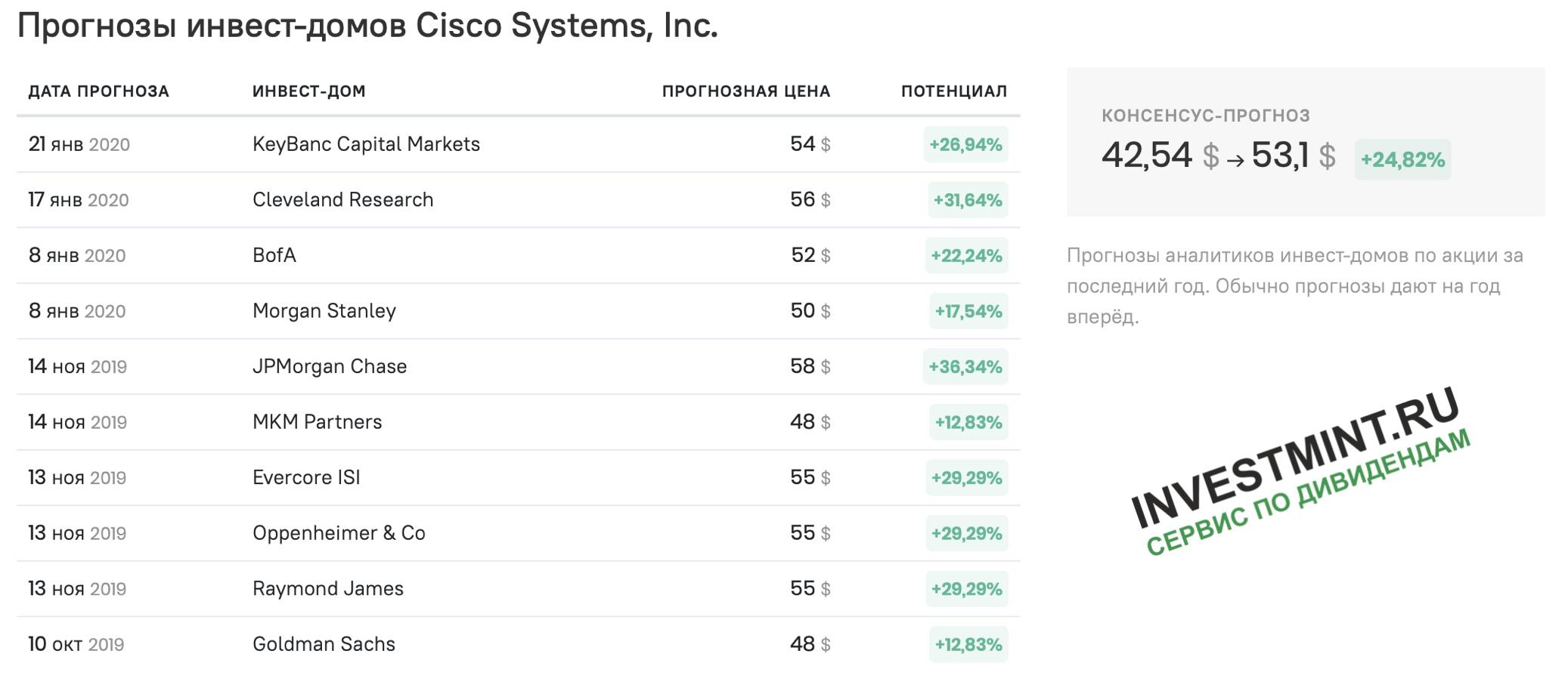 CISCO - полный разбор компании + SWOT-анализ, изображение №10