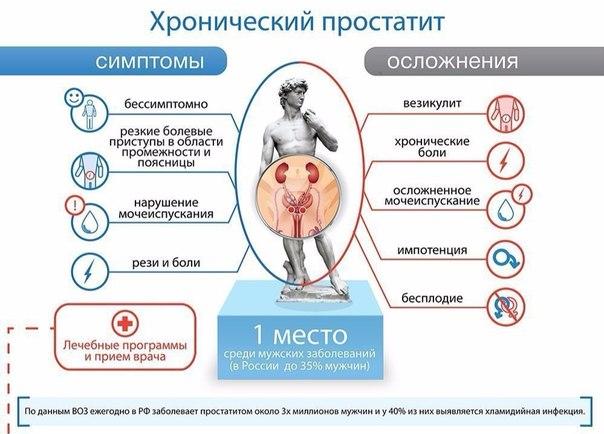 Лечение простатита в кишинев
