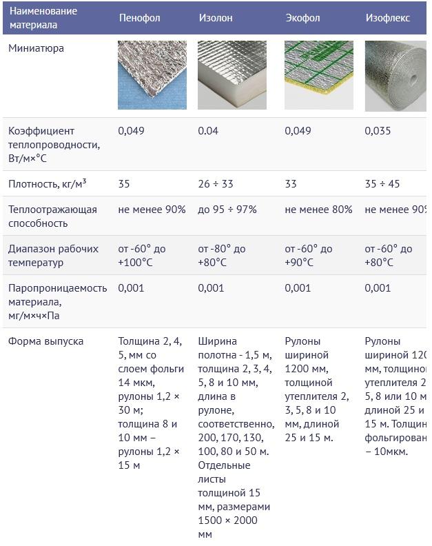 Применение утеплителей с фольгой: ознакамливаемся с видами утеплителей с фольгой, изображение №7