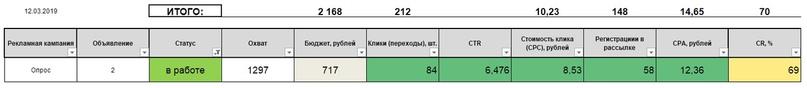 10 способов собрать 2600 риелторов на марафон по 36 рублей / человека, изображение №12