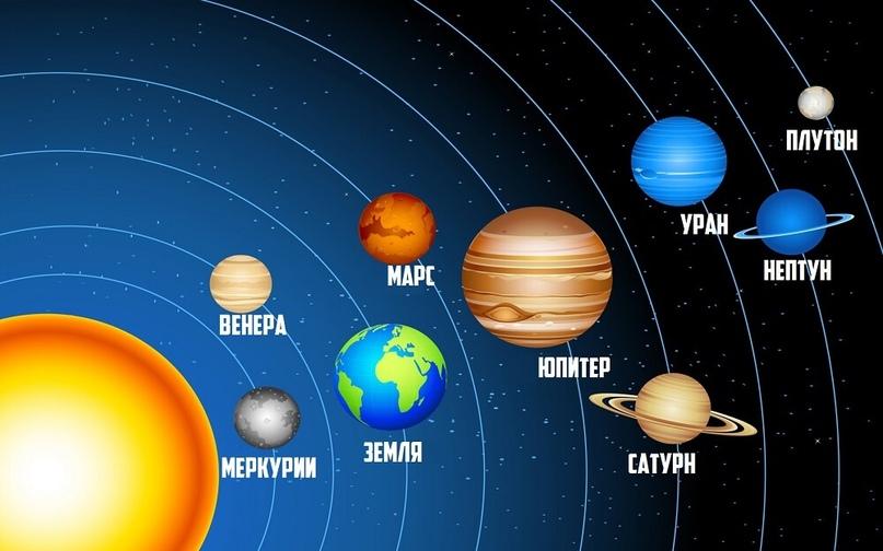 Планеты солнечной системы по порядку фото