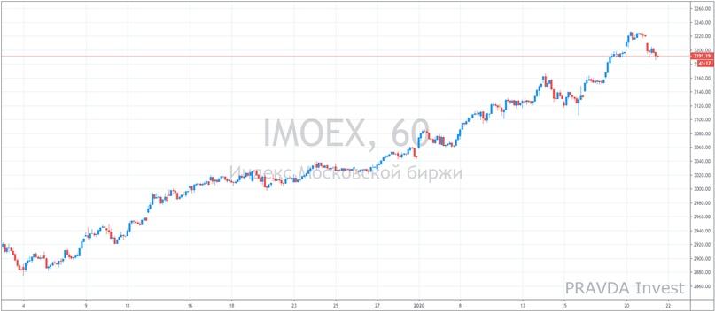 Рынок акций РФ: максимумы - не повод отказаться от покупок!