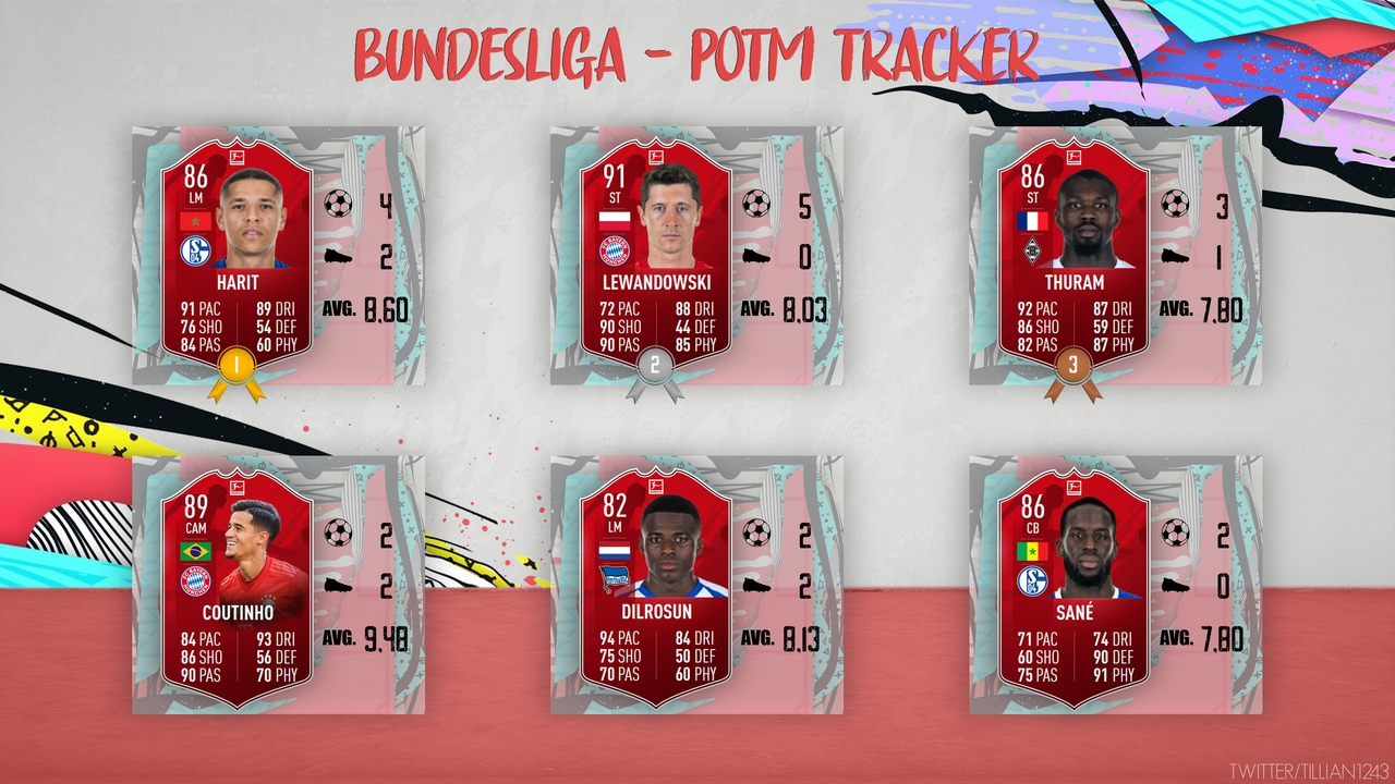 FIFA 20 POTM Predictions: September Bundesliga POTM