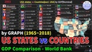 USA states vs Countries[excl. USA] GDP[Nominal] History (1965~2018)