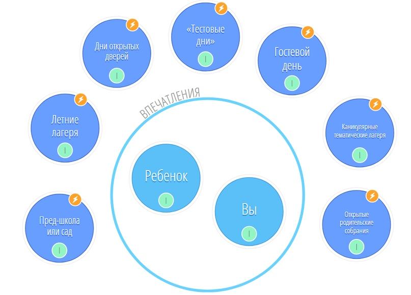 Пошаговая инструкция: Как выбирать из нескольких подходящих школ?, изображение №1