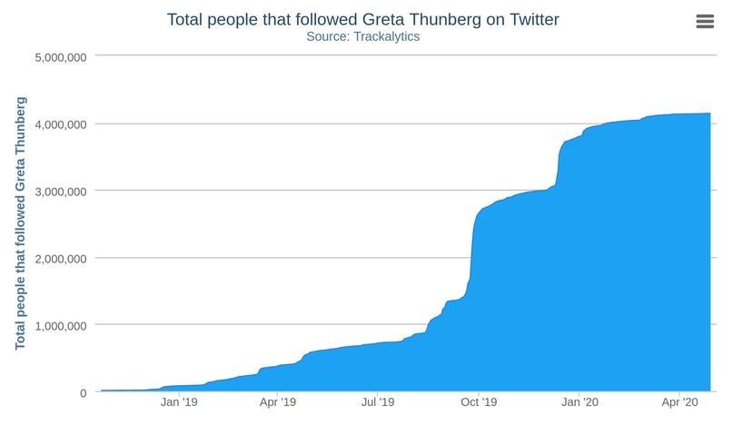 Наблюдается экспоненциальный рост числа сторонников