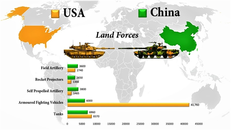USA vs China Military Comparison of the two Superpowers