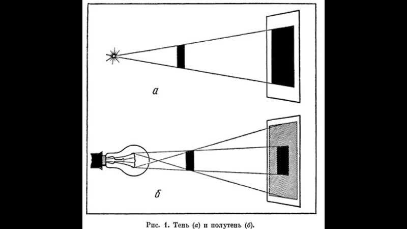 Законы геометрической оптики