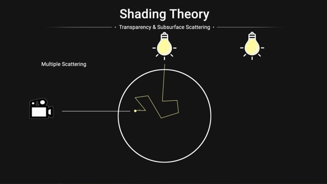 Shading Theory with Karma Part 7 Subsurface Scattering