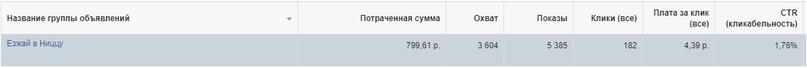 Креатив приносил клики дешевле 5 рублей.