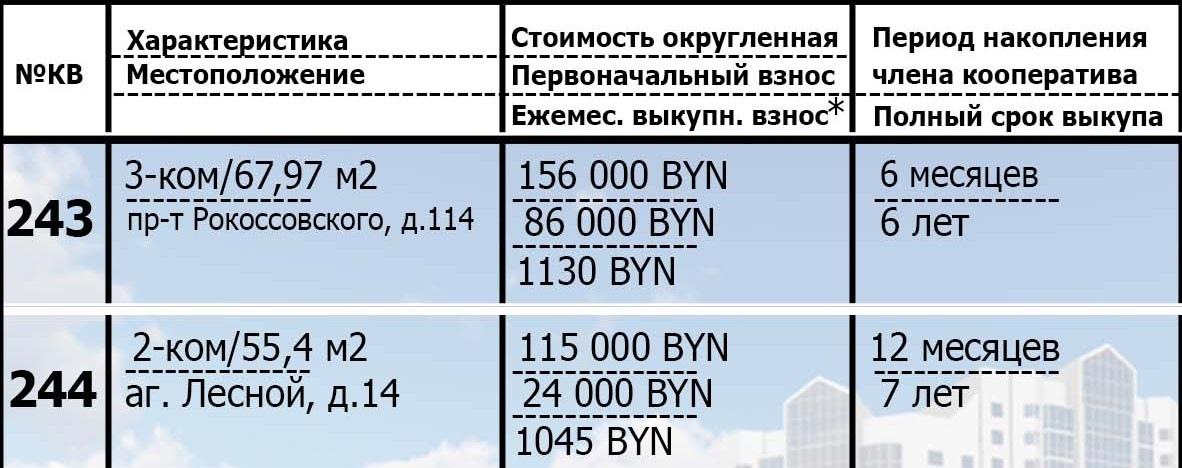243, 244 квартиры в рассрочку. Подробнее