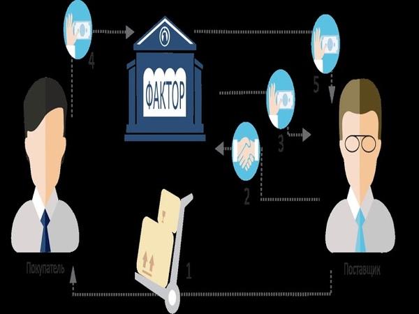Что такое факторинг простыми словами схема и виды ТОП 10 банков и советы по выбору договор