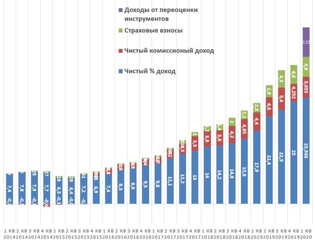 TCS Group Holding: отчет за 1 квартал 2020 года., изображение №6