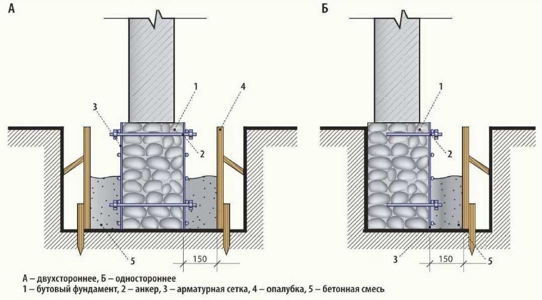 Как усилить фундамент под кирпичным домом.