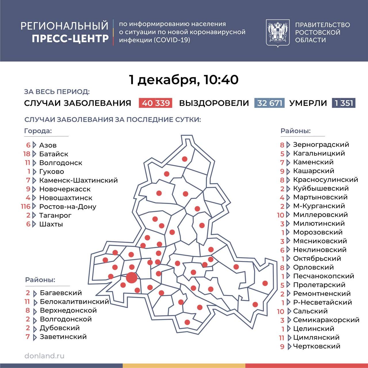 На Дону число инфицированных COVID-19 выросло на 332, в Таганроге 2 новых случая