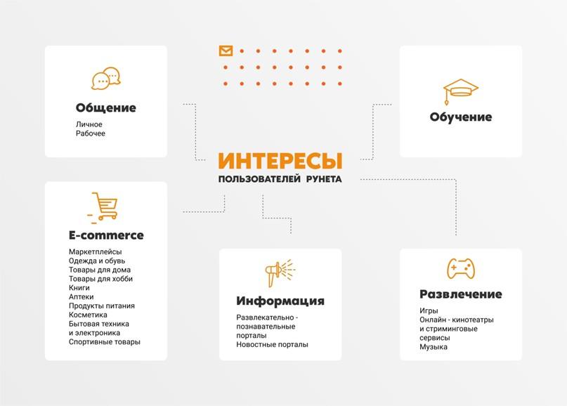 Структура категорий и подкатегорий сайтов