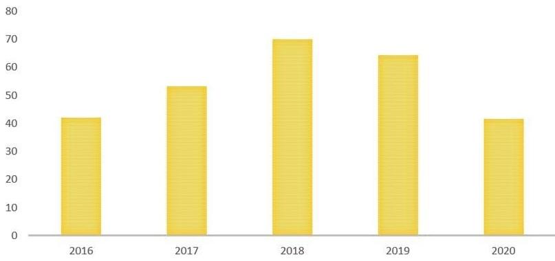 Обзор итогов 2020 года российского нефтяного сектора, изображение №5