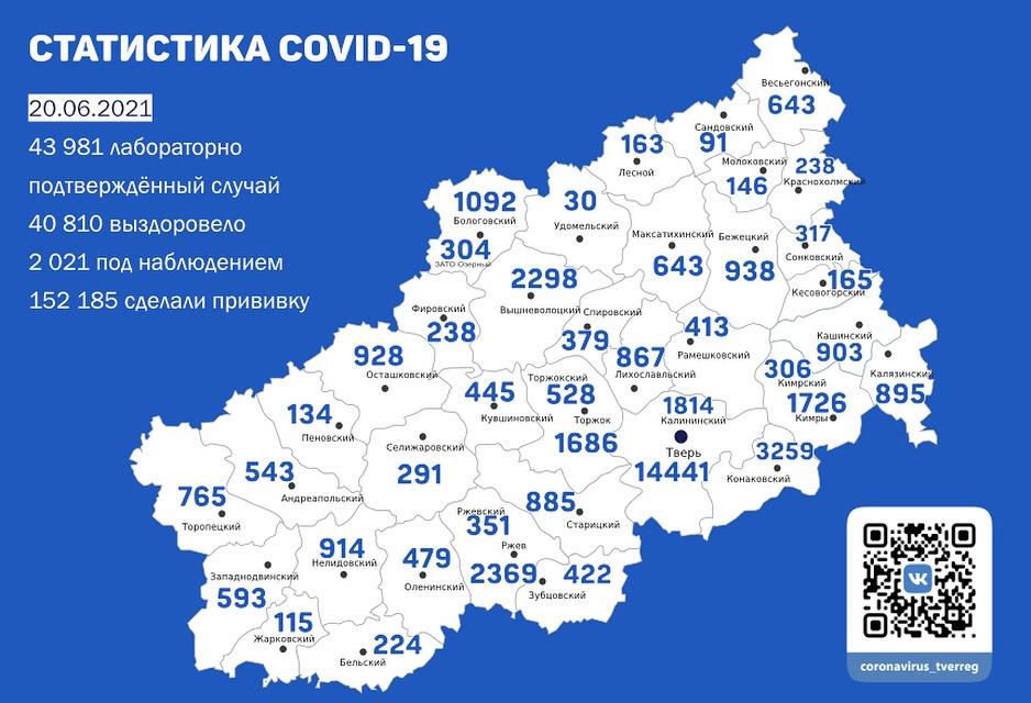 Ковид-заболевших за сутки в Тверской области стало больше на 148 человек