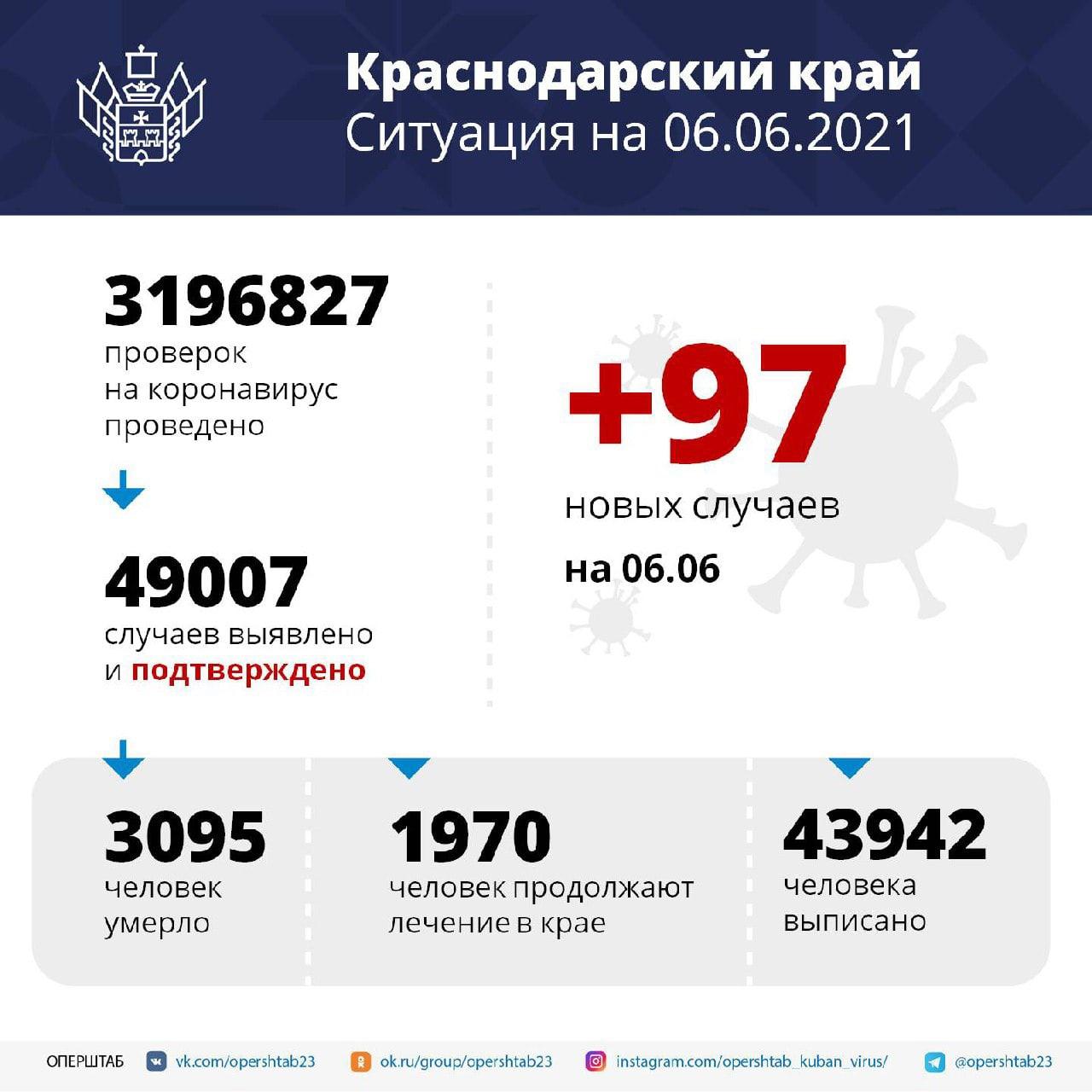 На Кубани за сутки подтвердили 97 новых случаев...