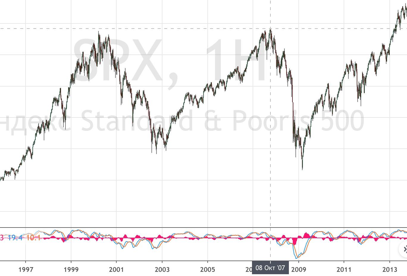 График индекса S&P 500 в кризисы 2000-х