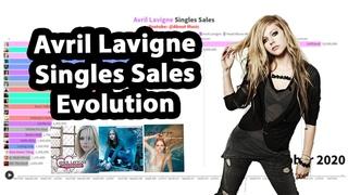 Avril Lavigne Singles Sales Evolution | 2002-2020