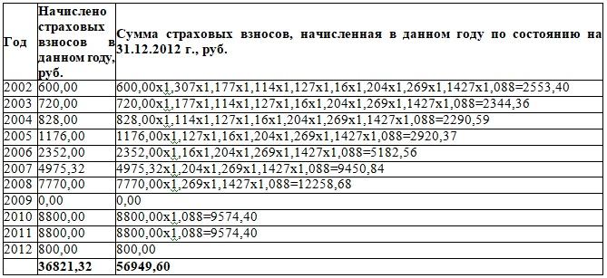 Расчет пенсии по п 4 ст 30 173 фз
